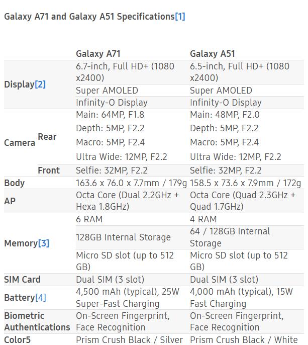 Характеристики Galaxy A71 и Galaxy A51